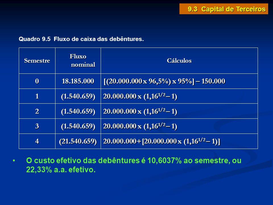 Cálculos Fluxo nominal Semestre [(20.000.000 x 96,5%) x 95%] – 150.000 18.185.0000 20.000.000 x (1,16 1/2 – 1) (1.540.659)1 (1.540.659)2 (1.540.659)3