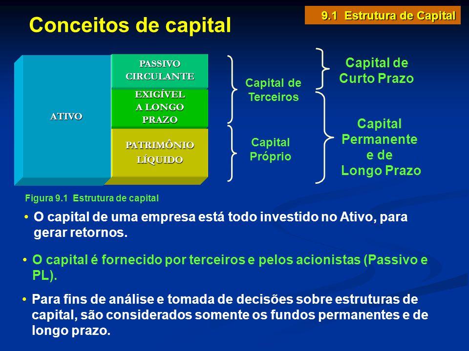 9.1 Estrutura de Capital Conceitos de capital Figura 9.1 Estrutura de capital Capital de Terceiros Capital Permanente e de Longo Prazo Capital Próprio