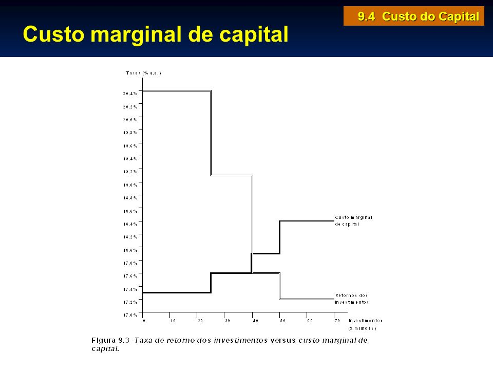 Custo marginal de capital 9.4 Custo do Capital