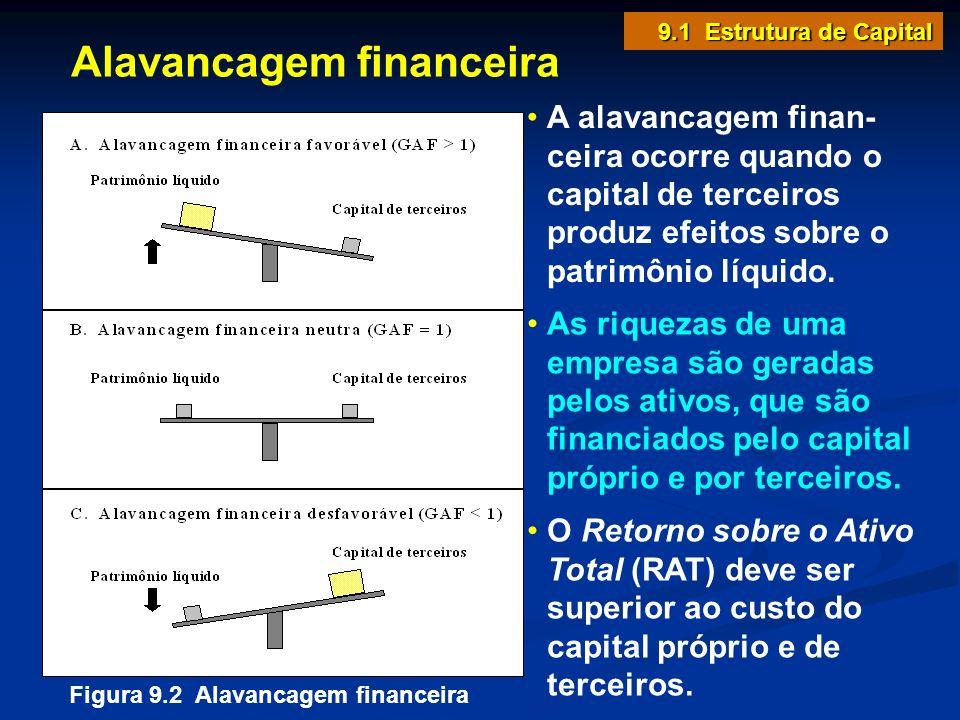Alavancagem financeira A alavancagem finan- ceira ocorre quando o capital de terceiros produz efeitos sobre o patrimônio líquido. Figura 9.2 Alavancag