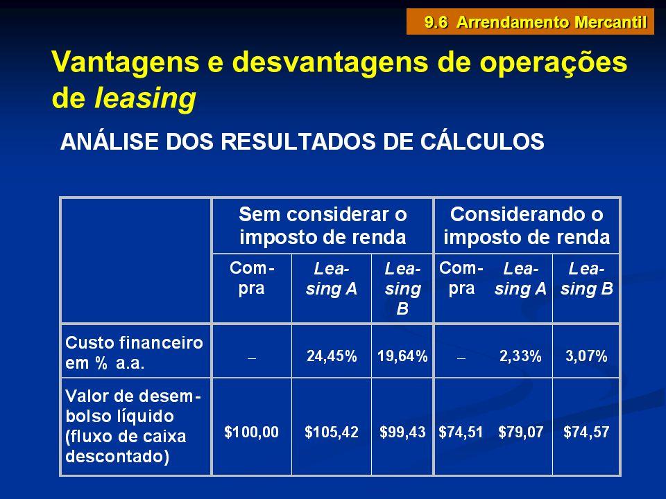 Vantagens e desvantagens de operações de leasing