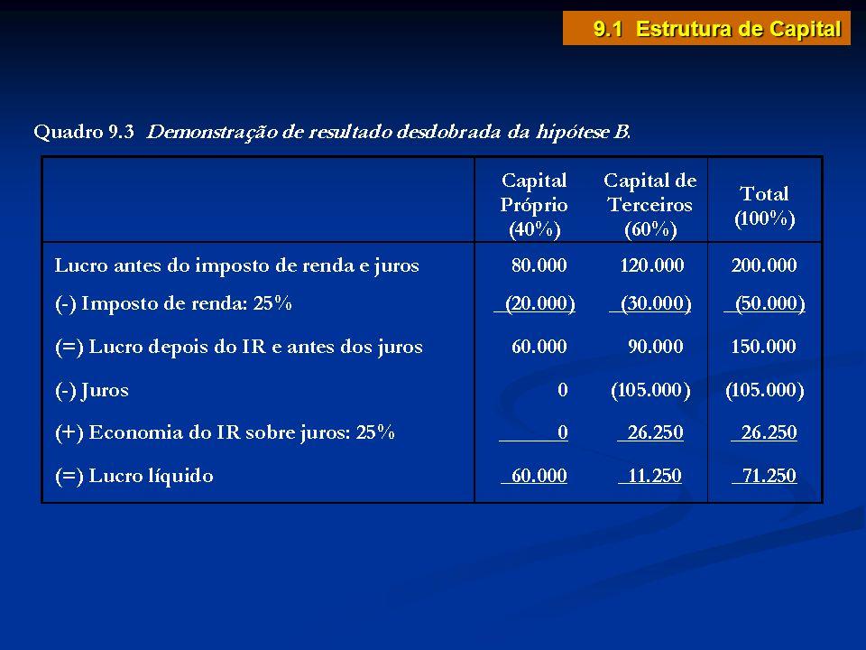 Custo médio ponderado de capital 9.4 Custo do Capital O CMPC (custo médio ponderado de capital) é a soma dos custos ponderados das fontes específicas de capital.