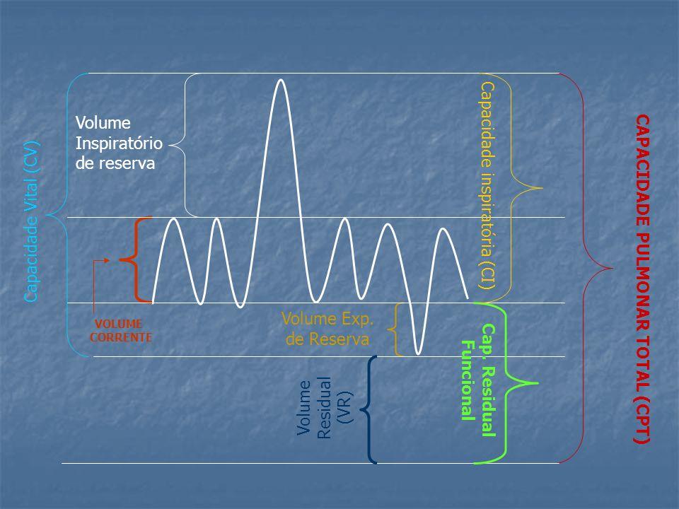 Definições Volume de Ar Corrente (VAC): volume de ar inalado ou exalado em cada ciclo respiratório; Volume de Ar Corrente (VAC): volume de ar inalado ou exalado em cada ciclo respiratório; Volume residual (VR): volume da gás no pulmão ao final de uma expiração máxima; Volume residual (VR): volume da gás no pulmão ao final de uma expiração máxima; Capacidade Vital Lenta (CVL): volume de gás que pode ser expirado vagarosamente depois de uma inspiração máxima; Capacidade Vital Lenta (CVL): volume de gás que pode ser expirado vagarosamente depois de uma inspiração máxima; Capacidade Inspiratória (CI): o volume de gás que pode ser inspirado partindo-se da posição de repouso do sistema respiratório ao final do volume de ar corrente; Capacidade Inspiratória (CI): o volume de gás que pode ser inspirado partindo-se da posição de repouso do sistema respiratório ao final do volume de ar corrente; Capacidade Pulmonar total (CPT): volume de gás no pulmão depois de uma inspiração máxima; Capacidade Pulmonar total (CPT): volume de gás no pulmão depois de uma inspiração máxima; Capacidade residual Funcional (CRF): volume de gás no pulmão ao final de uma expiração normal; Capacidade residual Funcional (CRF): volume de gás no pulmão ao final de uma expiração normal;
