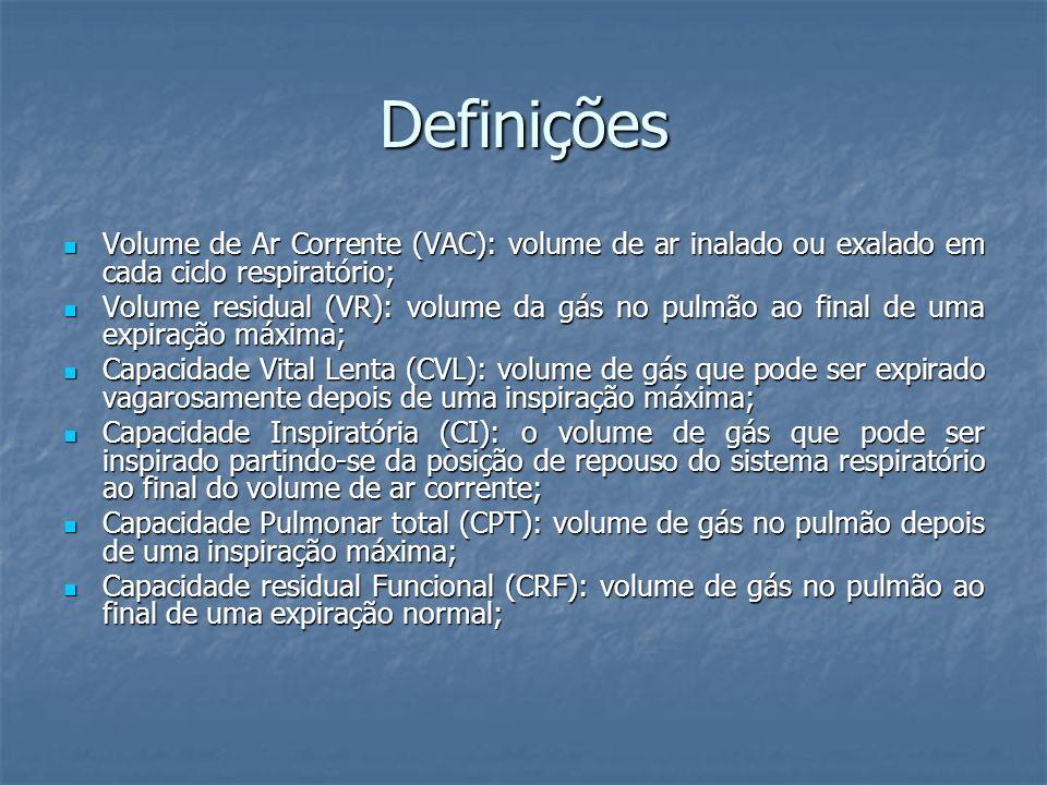 Definições Volume de Ar Corrente (VAC): volume de ar inalado ou exalado em cada ciclo respiratório; Volume de Ar Corrente (VAC): volume de ar inalado