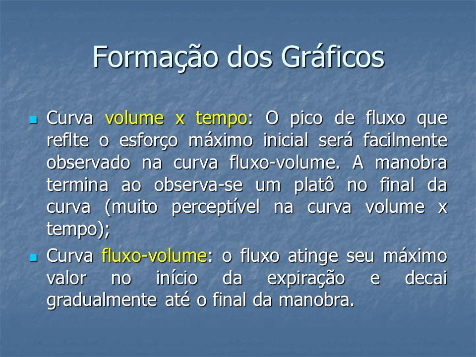 Formação dos Gráficos Curva volume x tempo: O pico de fluxo que reflte o esforço máximo inicial será facilmente observado na curva fluxo-volume. A man