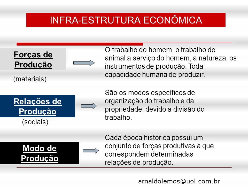 arnaldolemos@uol.com.br Forças de Produção O trabalho do homem, o trabalho do animal a serviço do homem, a natureza, os instrumentos de produção. Toda