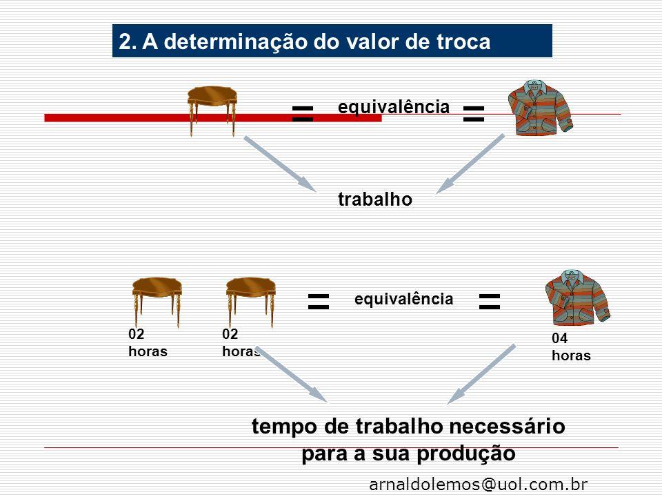 arnaldolemos@uol.com.br 2. A determinação do valor de troca trabalho 02 horas 04 horas 02 horas tempo de trabalho necessário para a sua produção equiv