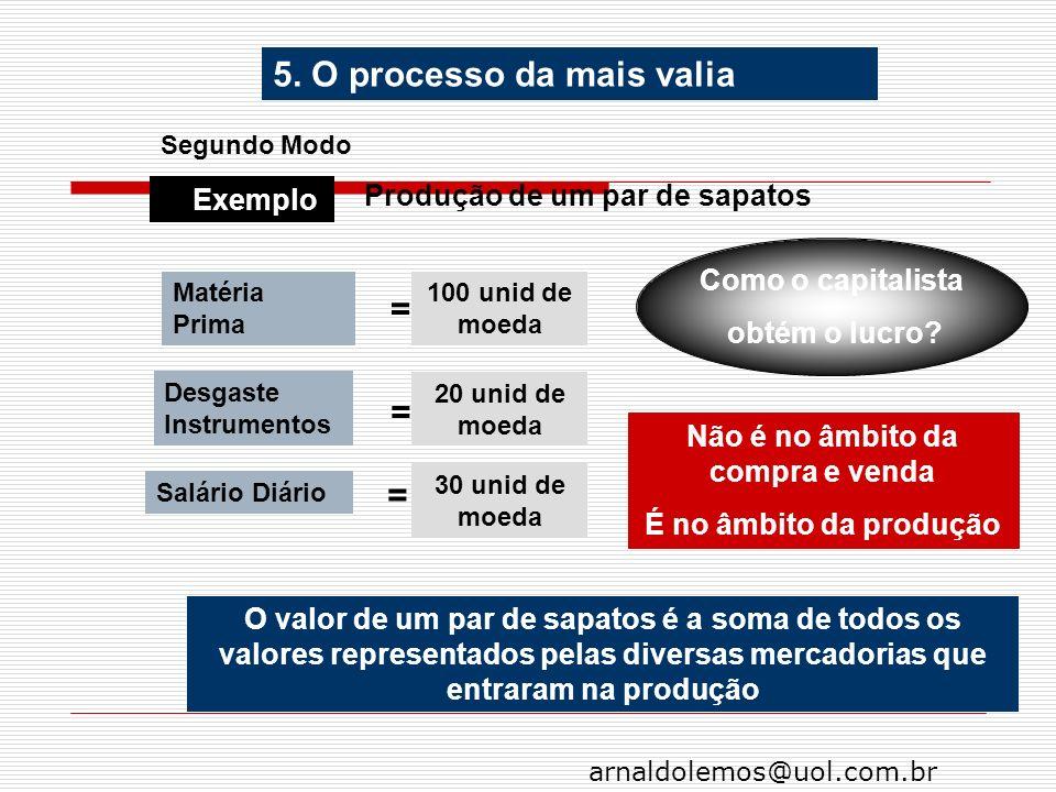 arnaldolemos@uol.com.br Segundo Modo 5. Exemplo Produção de um par de sapatos 100 unid de moeda Matéria Prima = Desgaste Instrumentos Salário Diário C