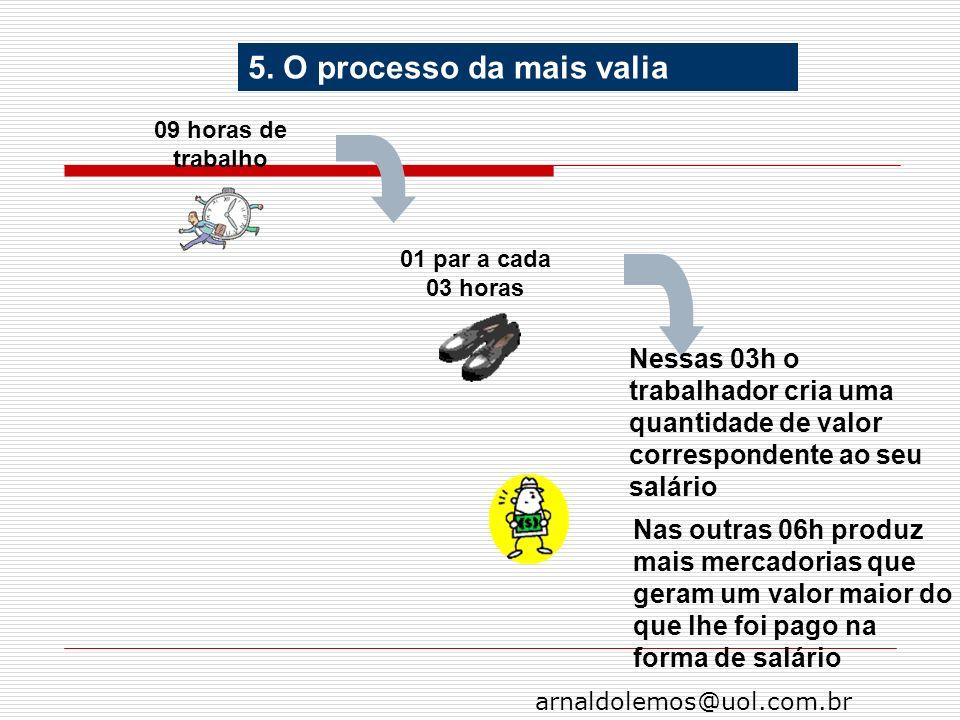 arnaldolemos@uol.com.br 09 horas de trabalho 01 par a cada 03 horas Nessas 03h o trabalhador cria uma quantidade de valor correspondente ao seu salári