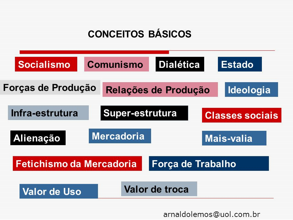 arnaldolemos@uol.com.br CONCEITOS BÁSICOS SocialismoComunismoDialética Forças de Produção Relações de Produção Infra-estrutura Super-estrutura Estado