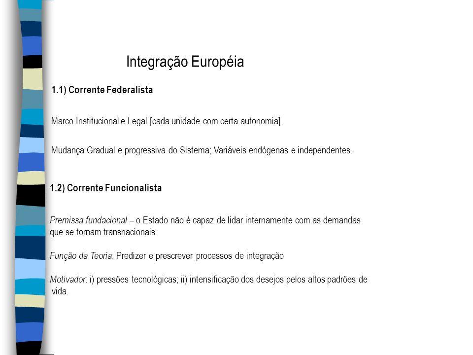 Integração Européia 1.1) Corrente Federalista Marco Institucional e Legal [cada unidade com certa autonomia]. Mudança Gradual e progressiva do Sistema