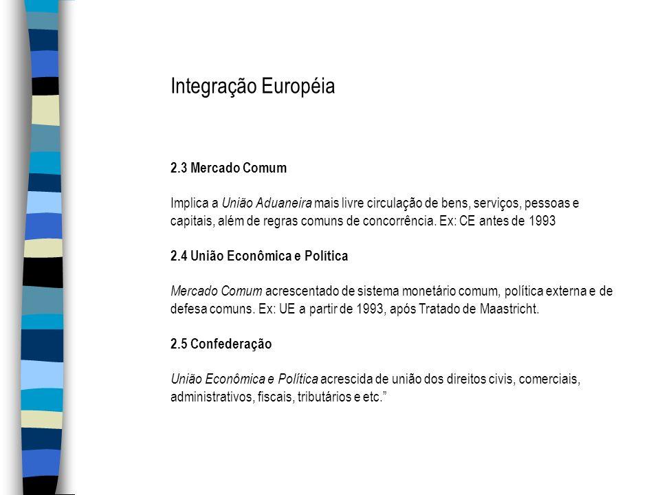 2.3 Mercado Comum Implica a União Aduaneira mais livre circulação de bens, serviços, pessoas e capitais, além de regras comuns de concorrência. Ex: CE