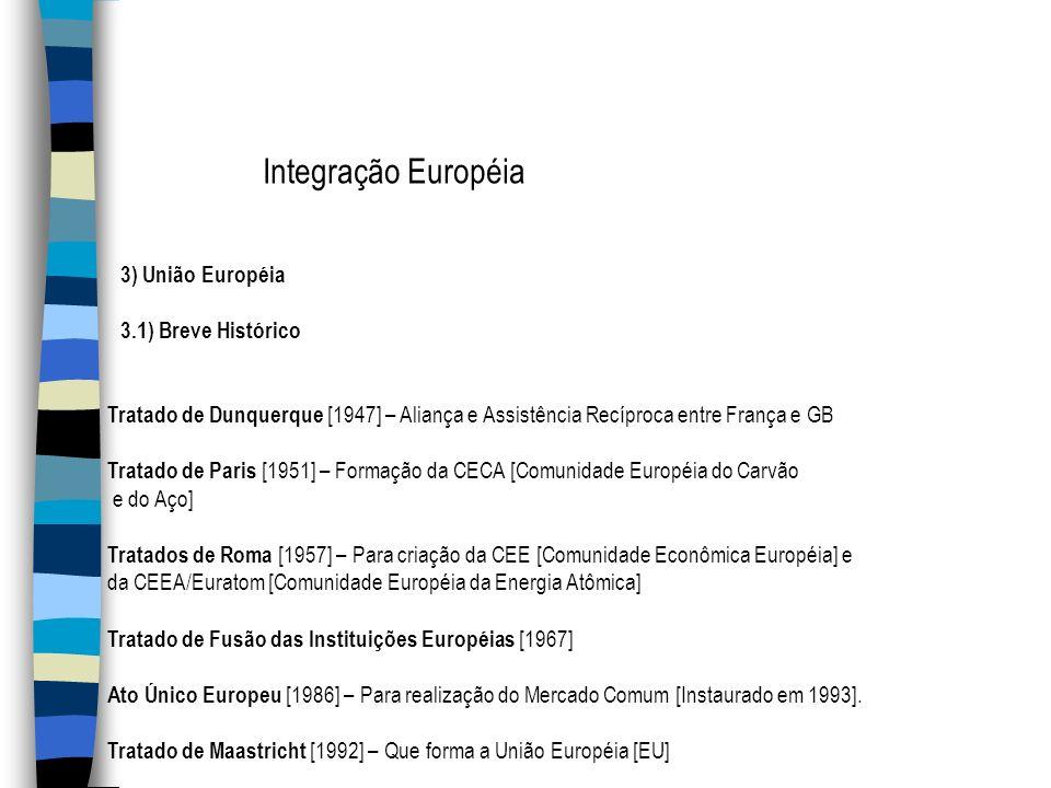3) União Européia 3.1) Breve Histórico Tratado de Dunquerque [1947] – Aliança e Assistência Recíproca entre França e GB Tratado de Paris [1951] – Form