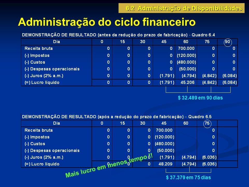 Administração do ciclo financeiro $ 32.489 em 90 dias $ 37.379 em 75 dias M a i s l u c r o e m m e n o s t e m p o .