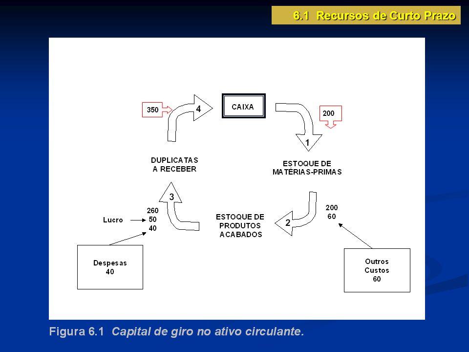 Aplicação de fundos ociosos RENDA FIXA Certificado de depósito bancário (CDB) Recibo de depósito bancário (RDB) Fundos mútuos de renda fixa Títulos da dívida pública RENDA VARIÁVEL Ações Fundos mútuos de renda variável Fundos mútuos cambiais 6.2 Administração de Disponibilidades