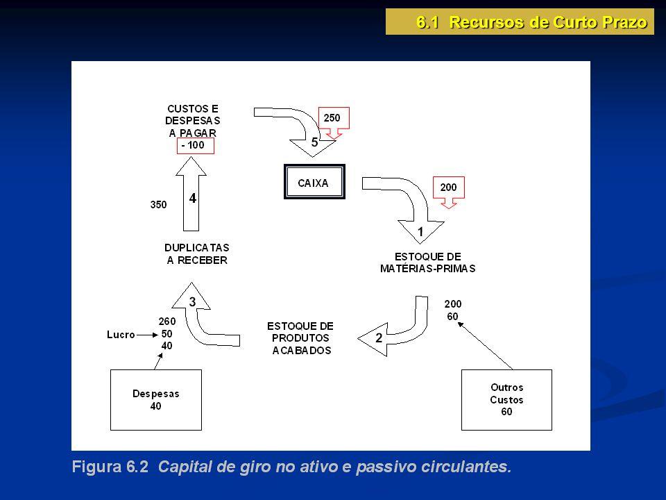 Capital circulante líquido CCL = Diferença entre o ativo corrente e o passivo corrente 6.1 Recursos de Curto Prazo
