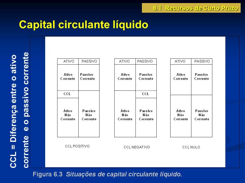 Fontes de capital de giro 6.1 Recursos de Curto Prazo ATIVO CIRCULANTE (aplicação de capital de giro) REALIZÁVEL A LONGO PRAZO ATIVO PERMANENTE O capital de giro pode ser financiado por qualquer das fontes.
