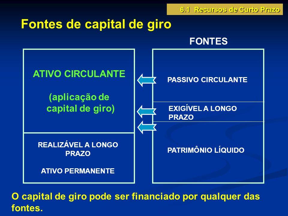 6.1 Recursos de Curto Prazo Exemplos de fontes geradas pelas operações: duplicatas a pagar; impostos a recolher; salários e encargos sociais a pagar.