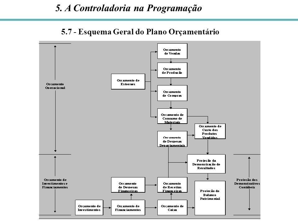 5.7 - Esquema Geral do Plano Orçamentário 5. A Controladoria na Programação