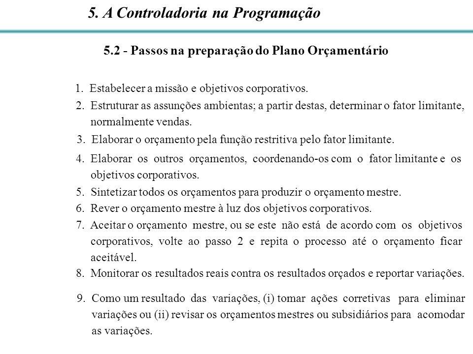 1. Estabelecer a missão e objetivos corporativos. 2. Estruturar as assunções ambientas; a partir destas, determinar o fator limitante, normalmente ven