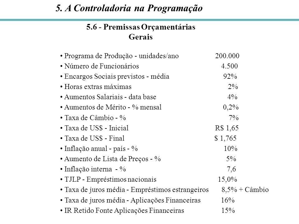 Programa de Produção - unidades/ano 200.000 Número de Funcionários 4.500 Encargos Sociais previstos - média 92% Horas extras máximas 2% Aumentos Salar