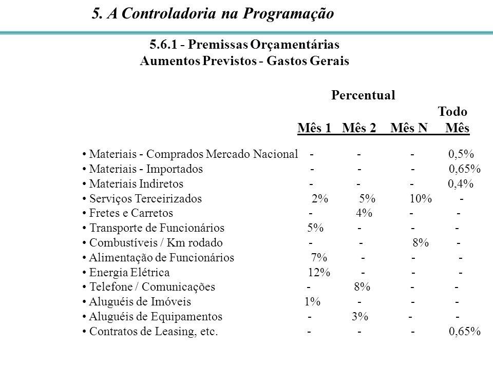 Percentual Todo Mês 1 Mês 2 Mês N Mês Materiais - Comprados Mercado Nacional - - - 0,5% Materiais - Importados - - - 0,65% Materiais Indiretos - - - 0