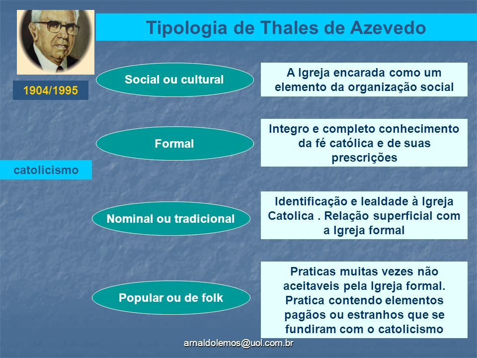 arnaldolemos@uol.com.br Tipologia de Thales de Azevedo Social ou cultural Formal Nominal ou tradicional Popular ou de folk A Igreja encarada como um e