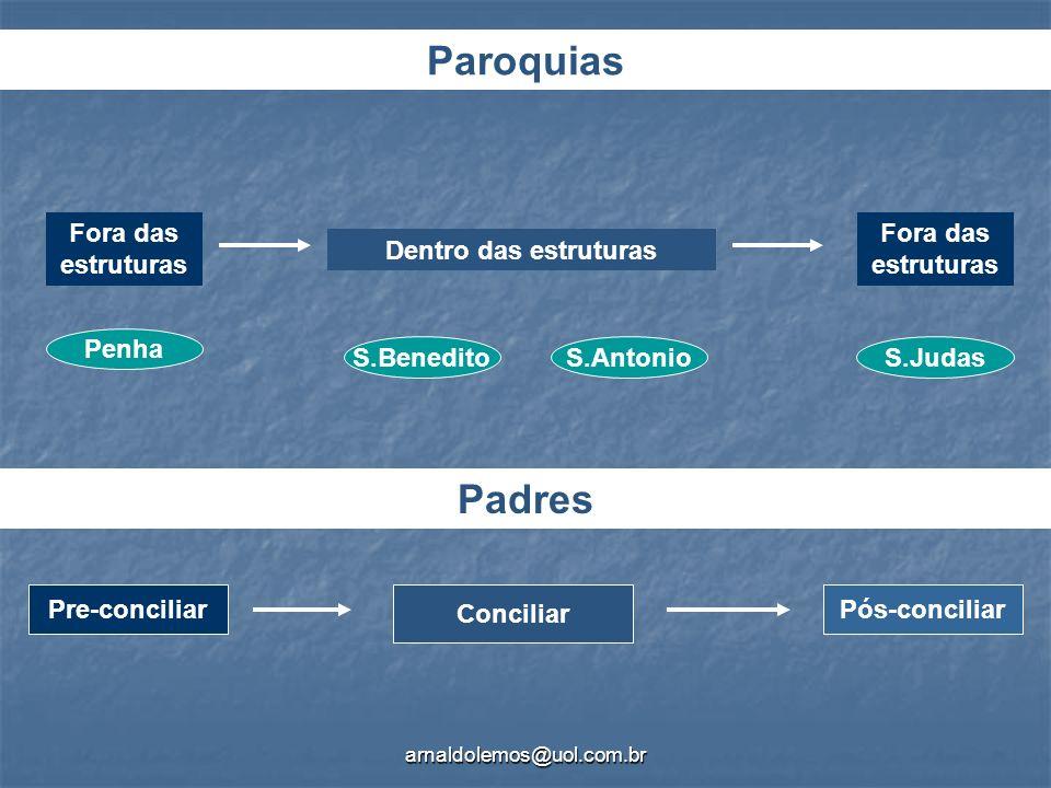 arnaldolemos@uol.com.br Penha S.BeneditoS.AntonioS.Judas Fora das estruturas Dentro das estruturas Paroquias Padres Pre-conciliar Conciliar Pós-concil