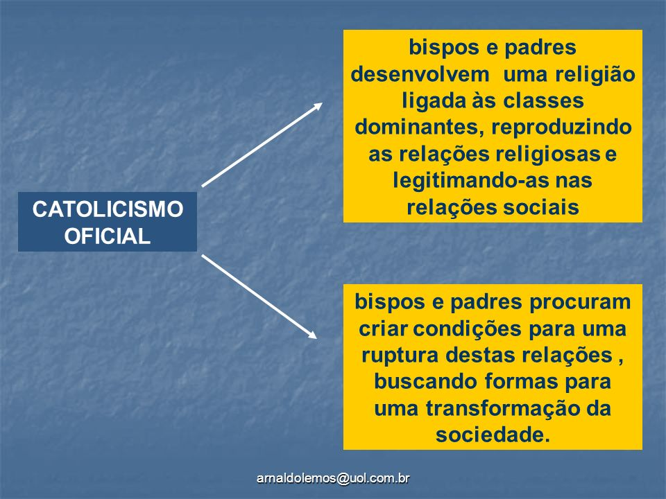 arnaldolemos@uol.com.br CATOLICISMO OFICIAL bispos e padres desenvolvem uma religião ligada às classes dominantes, reproduzindo as relações religiosas