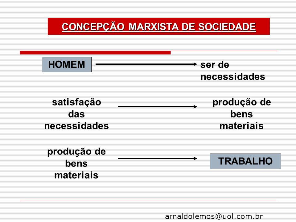 arnaldolemos@uol.com.br CONCEPÇÃO MARXISTA DE SOCIEDADE HOMEM ser de necessidades satisfação das necessidades produção de bens materiais TRABALHO