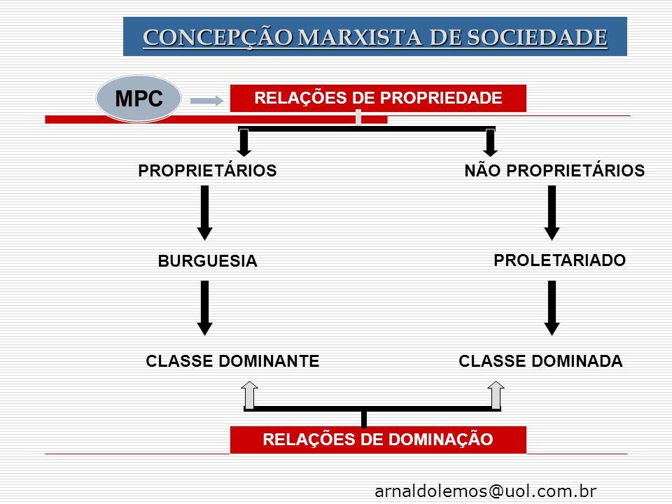 arnaldolemos@uol.com.br CONCEPÇÃO MARXISTA DE SOCIEDADE RELAÇÕES DE PROPRIEDADE PROPRIETÁRIOS CLASSE DOMINADACLASSE DOMINANTE PROLETARIADO BURGUESIA N