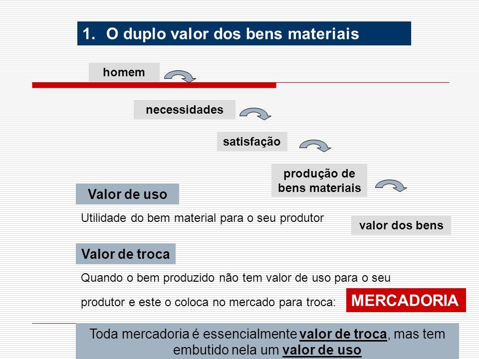 arnaldolemos@uol.com.br 1.O duplo valor dos bens materiais Valor de uso Valor de troca homem necessidades satisfação produção de bens materiais valor