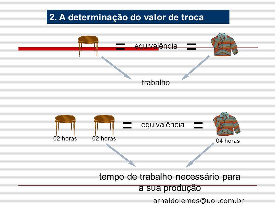 arnaldolemos@uol.com.br 2. A determinação do valor de troca trabalho equivalência 02 horas 04 horas 02 horas tempo de trabalho necessário para a sua p