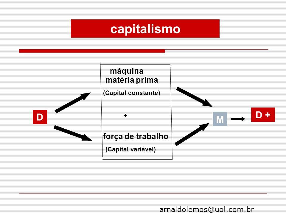 arnaldolemos@uol.com.br D máquina matéria prima força de trabalho (Capital constante) (Capital variável) M D + + capitalismo
