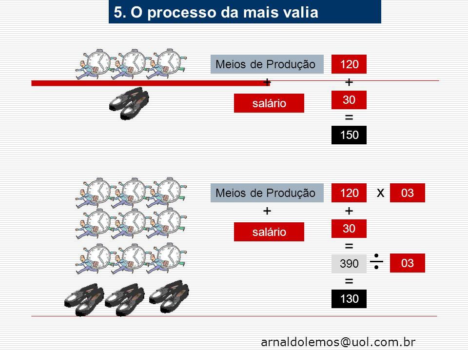 arnaldolemos@uol.com.br + salário Meios de Produção120 30 150 + = + salário Meios de Produção120 30 390 + = x 03 130 = 5. O processo da mais valia