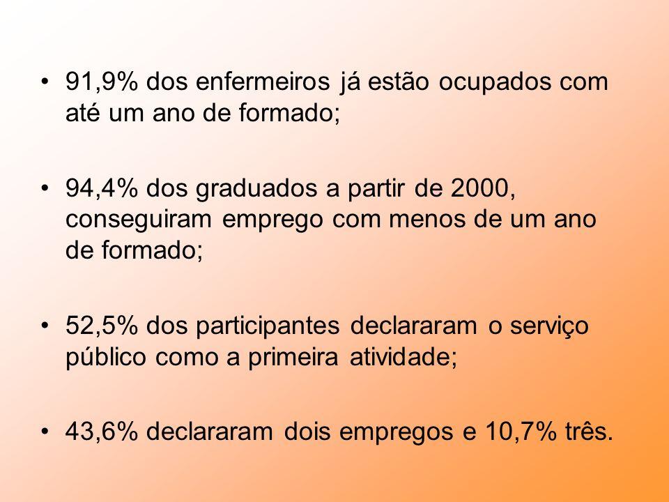 Perfil dos Enfermeiros Brasileiros Fonte: Pesquisa Mercado de Trabalho dos Enfermeiros - RORHES-IMS/UERJ - 2005 88,9% são mulheres 64,3% estão na faix