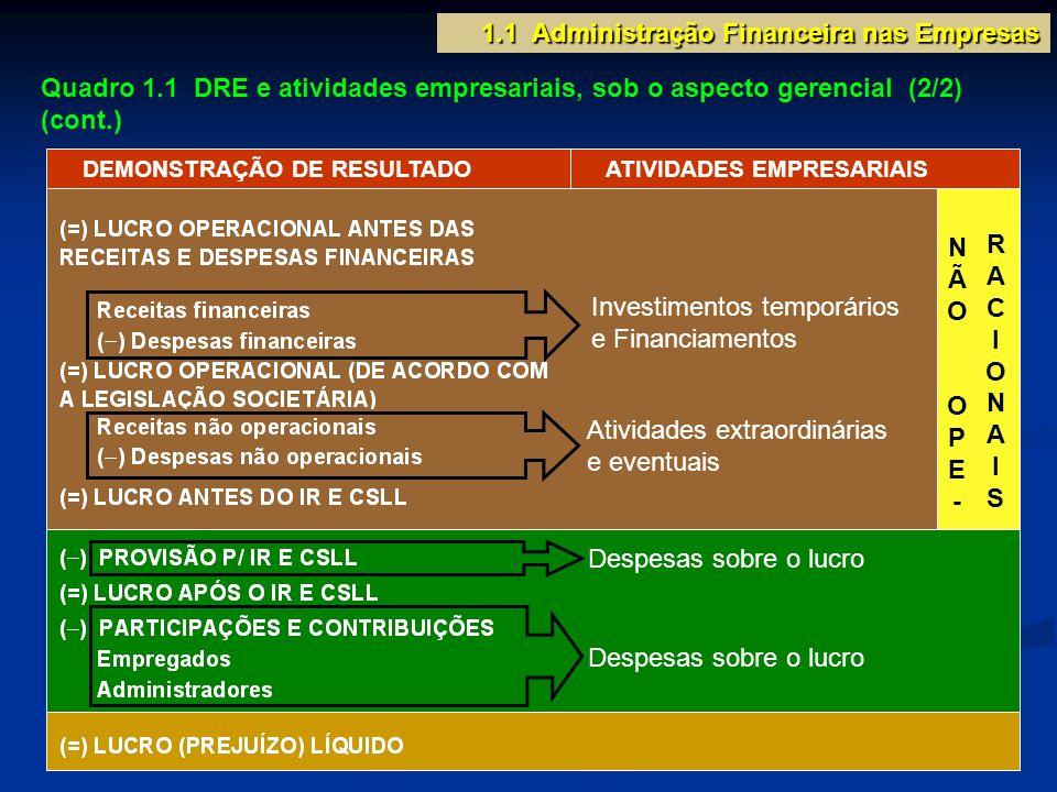 Quadro 1.1 DRE e atividades empresariais, sob o aspecto gerencial (2/2) (cont.) 1.1 Administração Financeira nas Empresas DEMONSTRAÇÃO DE RESULTADO AT