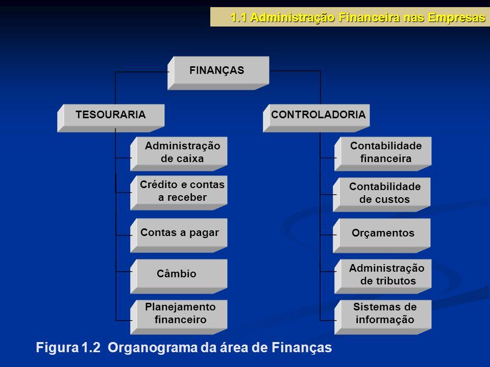 1.1 Administração Financeira nas Empresas FINANÇAS TESOURARIA Figura 1.2 Organograma da área de Finanças Câmbio Planejamento financeiro Administração