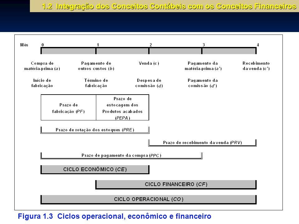 1.2 Integração dos Conceitos Contábeis com os Conceitos Financeiros 1.2 Integração dos Conceitos Contábeis com os Conceitos Financeiros Figura 1.3 Cic