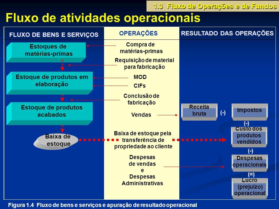 1.3 Fluxo de Operações e de Fundos Estoques de matérias-primas Compra de matérias-primas Conclusão de fabricação MOD Requisição de material para fabri