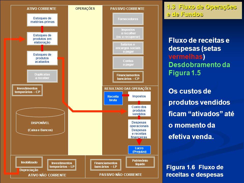 1.3 Fluxo de Operações e de Fundos Figura 1.6 Fluxo de receitas e despesas Fluxo de receitas e despesas (setas vermelhas) Desdobramento da Figura 1.5