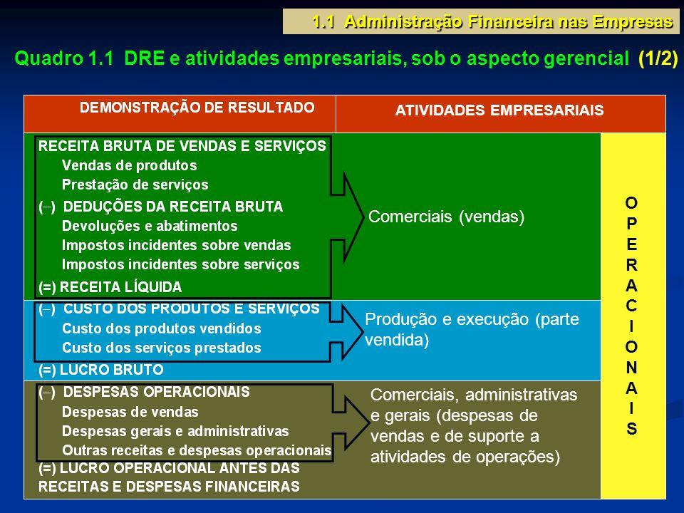 Quadro 1.1 DRE e atividades empresariais, sob o aspecto gerencial (1/2) 1.1 Administração Financeira nas Empresas Comerciais (vendas) Produção e execu