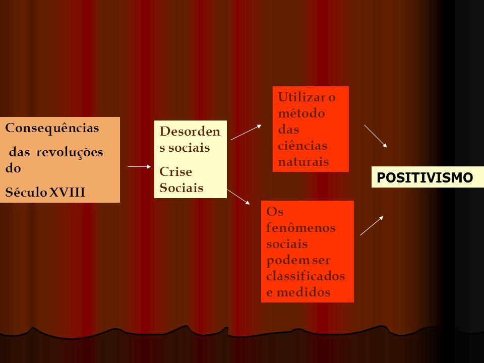 O POSITIVISMO A s idéias básicas do Positivismo : 1.