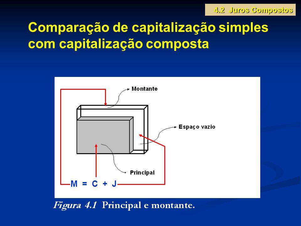 Comparação de capitalização simples com capitalização composta M = C + J 4.2 Juros Compostos