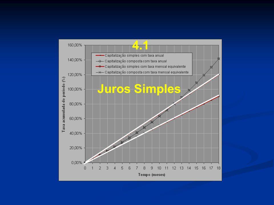 Equações dos juros simples 4.1 Juros Simples No regime de juros simples, o juro é calculado sobre o capital inicial, proporcionalmente ao número de capitalização.