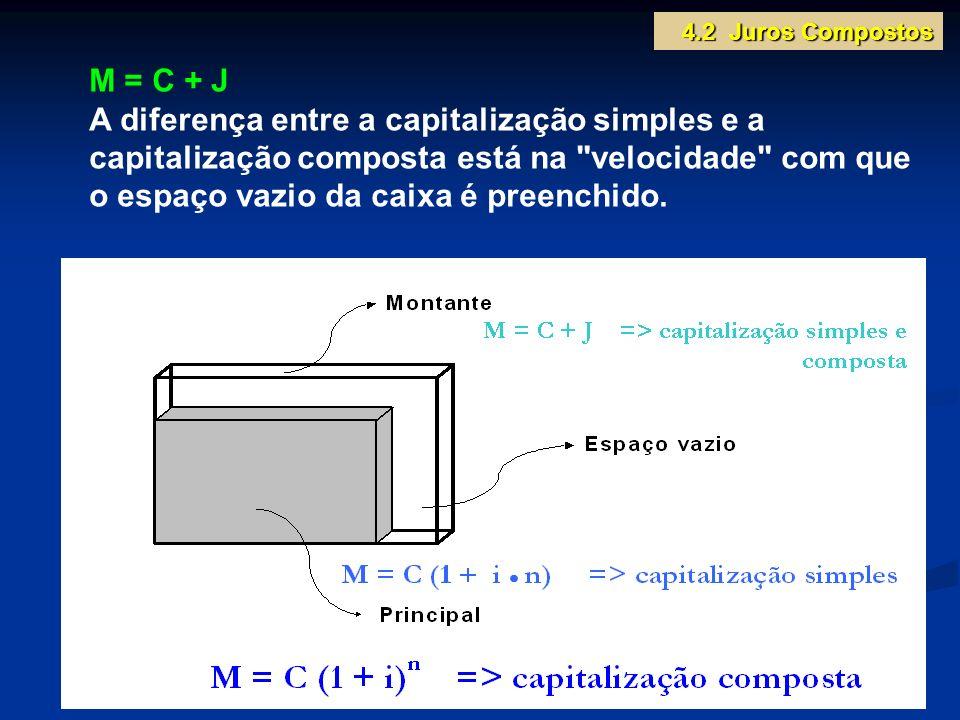M = C + J A diferença entre a capitalização simples e a capitalização composta está na