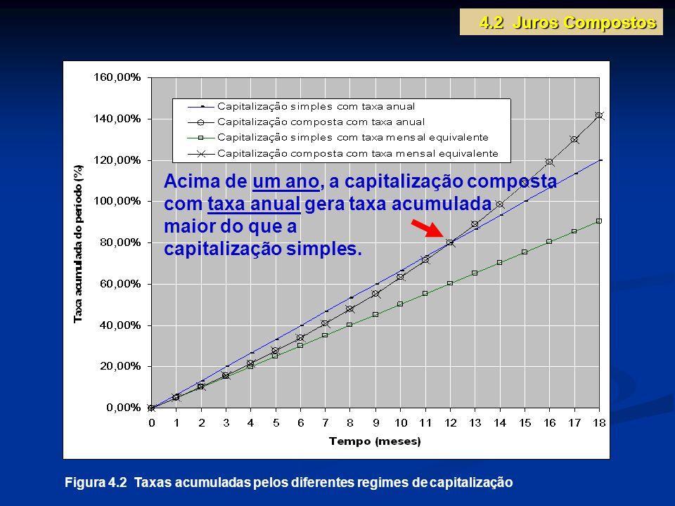 Figura 4.2 Taxas acumuladas pelos diferentes regimes de capitalização Acima de um ano, a capitalização composta com taxa anual gera taxa acumulada mai