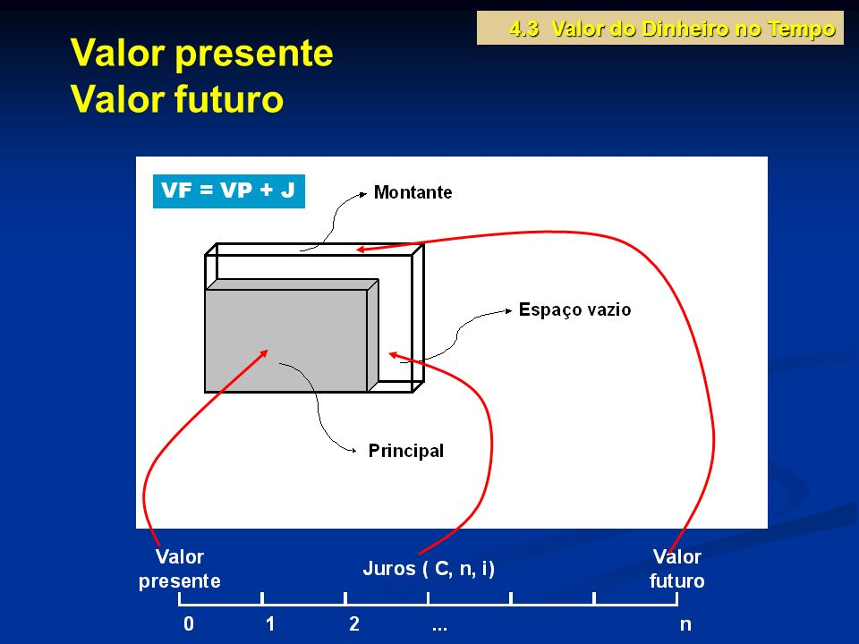 Valor presente Valor futuro VF = VP + J 4.3 Valor do Dinheiro no Tempo