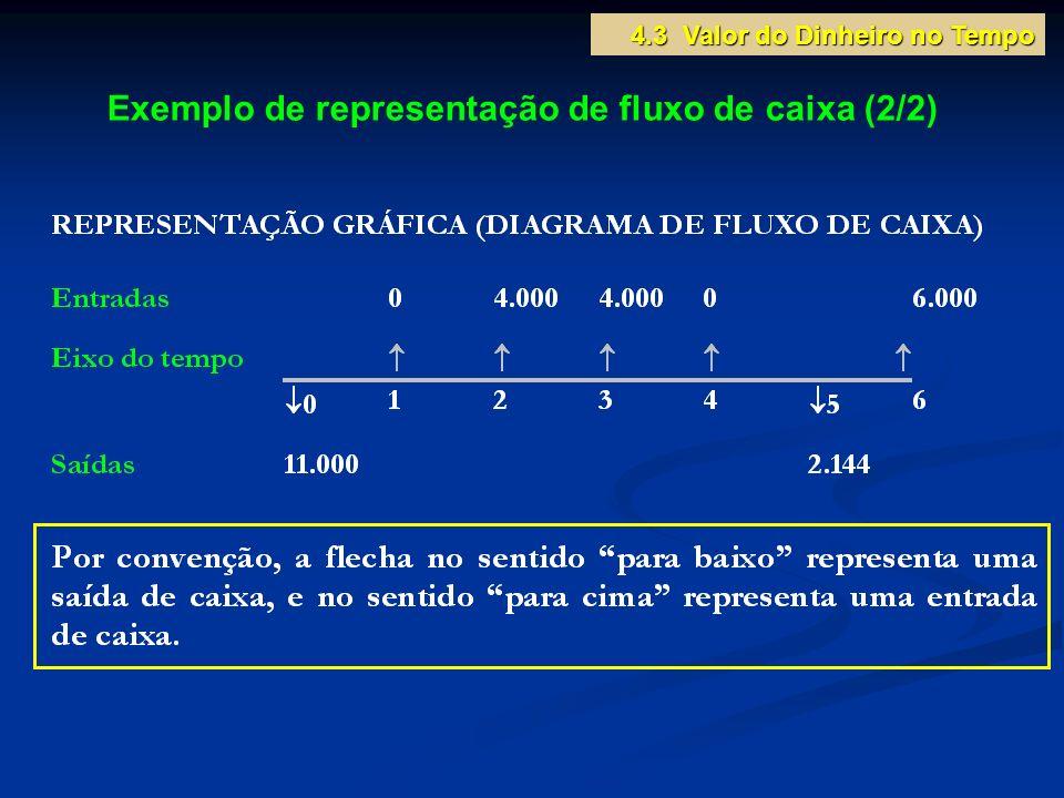 Exemplo de representação de fluxo de caixa (2/2) 4.3 Valor do Dinheiro no Tempo