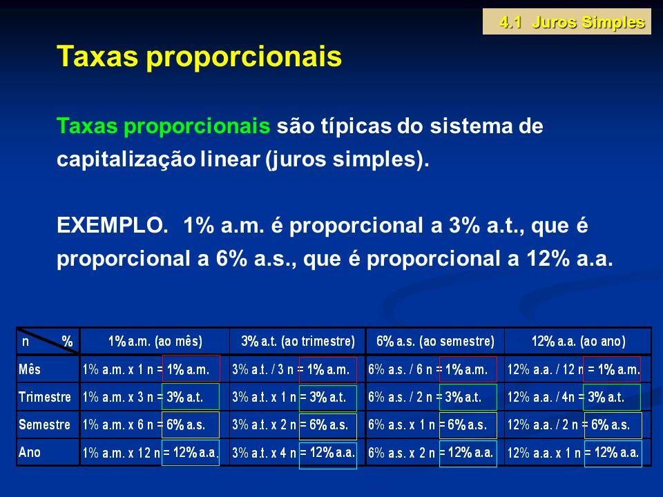 Taxas proporcionais Taxas proporcionais são típicas do sistema de capitalização linear (juros simples). EXEMPLO. 1% a.m. é proporcional a 3% a.t., que